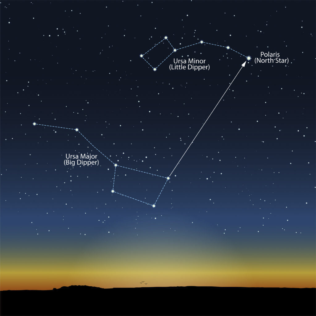 Ursa Major to North Star