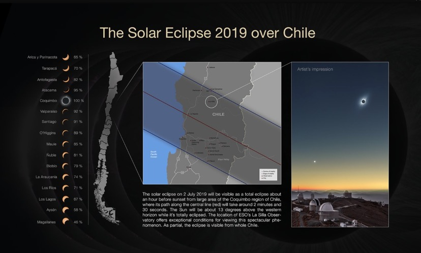 The solar eclipse 2019 over Chile